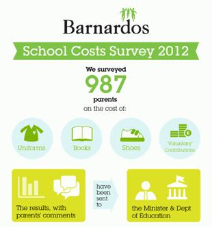 Barnardos 2012 School Costs: Infograph
