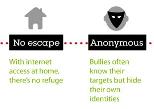 Cyberbullying Advice Infographic for Barnardos